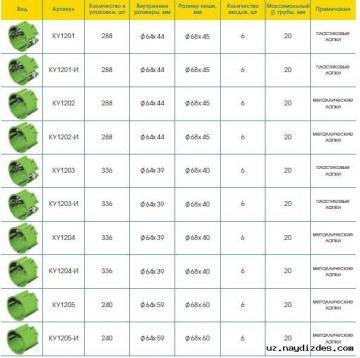 Подрозетники (Установочные коробки) для монтажа в гипсокартон от HEGEL