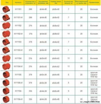 Подрозетник для установки включателей розеток в кирпичные, бетонные стены КУ 1101,1102,1103,1104